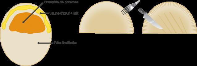 Fabrication du chausson aux pommes